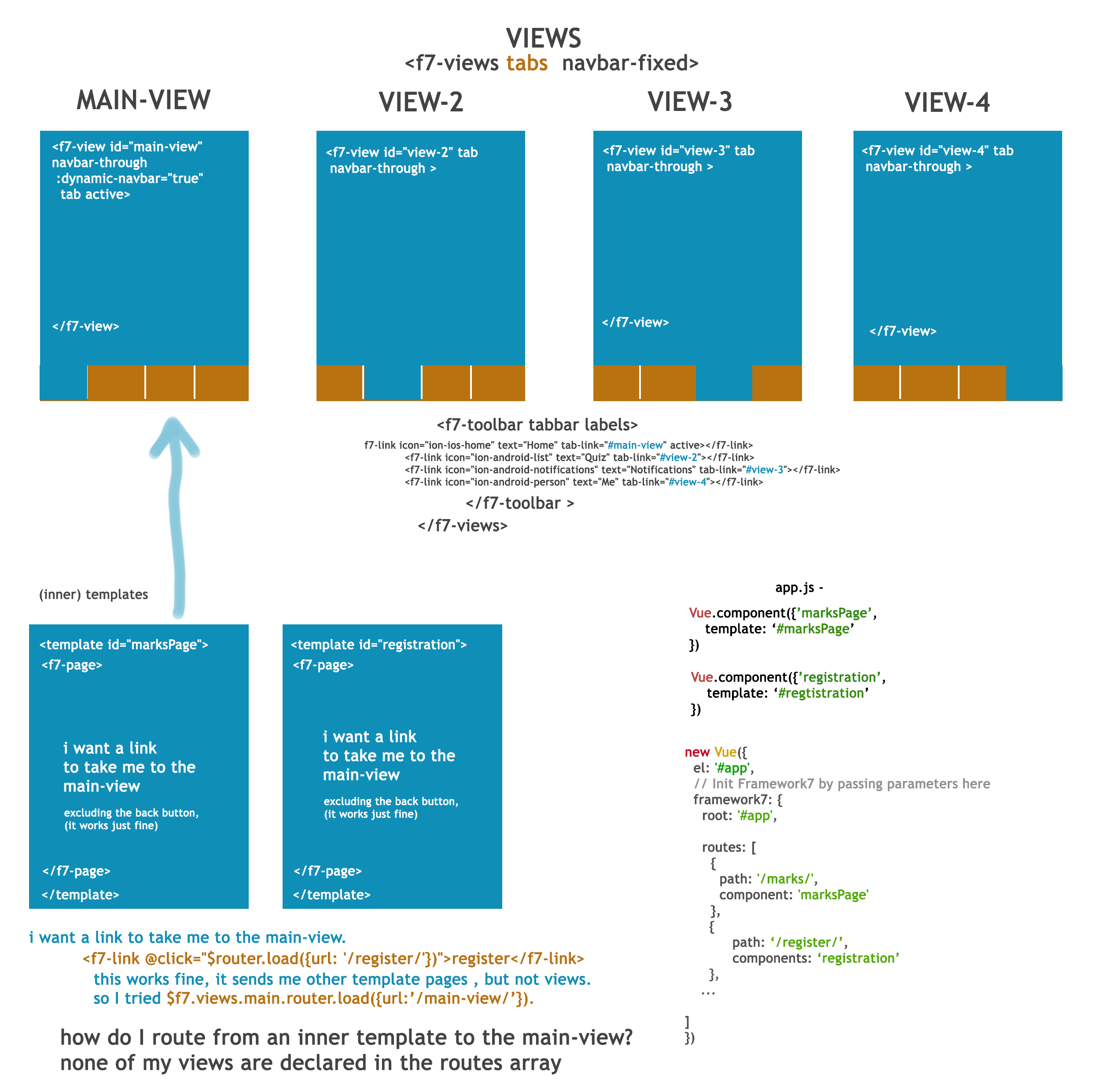 Framework7 + Vue js Route (inner template and views navigating